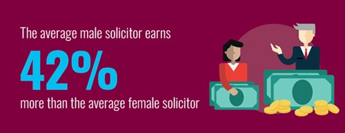 The average gap between earnings of male and female solicitors is 42%
