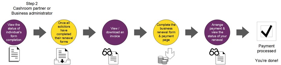 Online process 1. View status of individual's form completion 2. All solicitors complete renewal forms 3. View/download invoice 4. Complete business renewal form and payment page 5. Arrange payment and view status of renewal 6. Payment processed