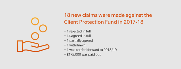 18 new calins were made against the Client Protection Fund