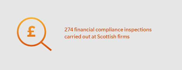 274 financial compliance inspections carried out