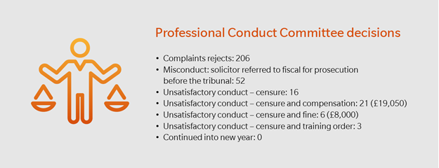 Professional Conduct Committee decisions