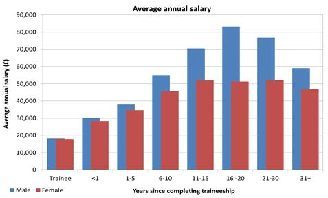 Tackling The Gender Pay Gap 42 Difference Between Male