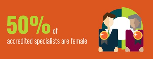 Of those who go on to become accredited specialists, it's split equally between males and females.