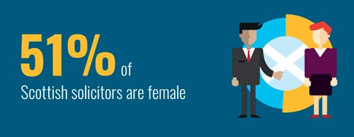Looking at the Scottish solicitor profession as a whole, over half are female.
