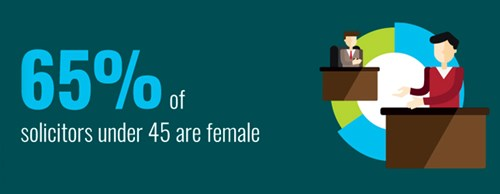 Over two thirds of solicitors under 45 years of age are female.